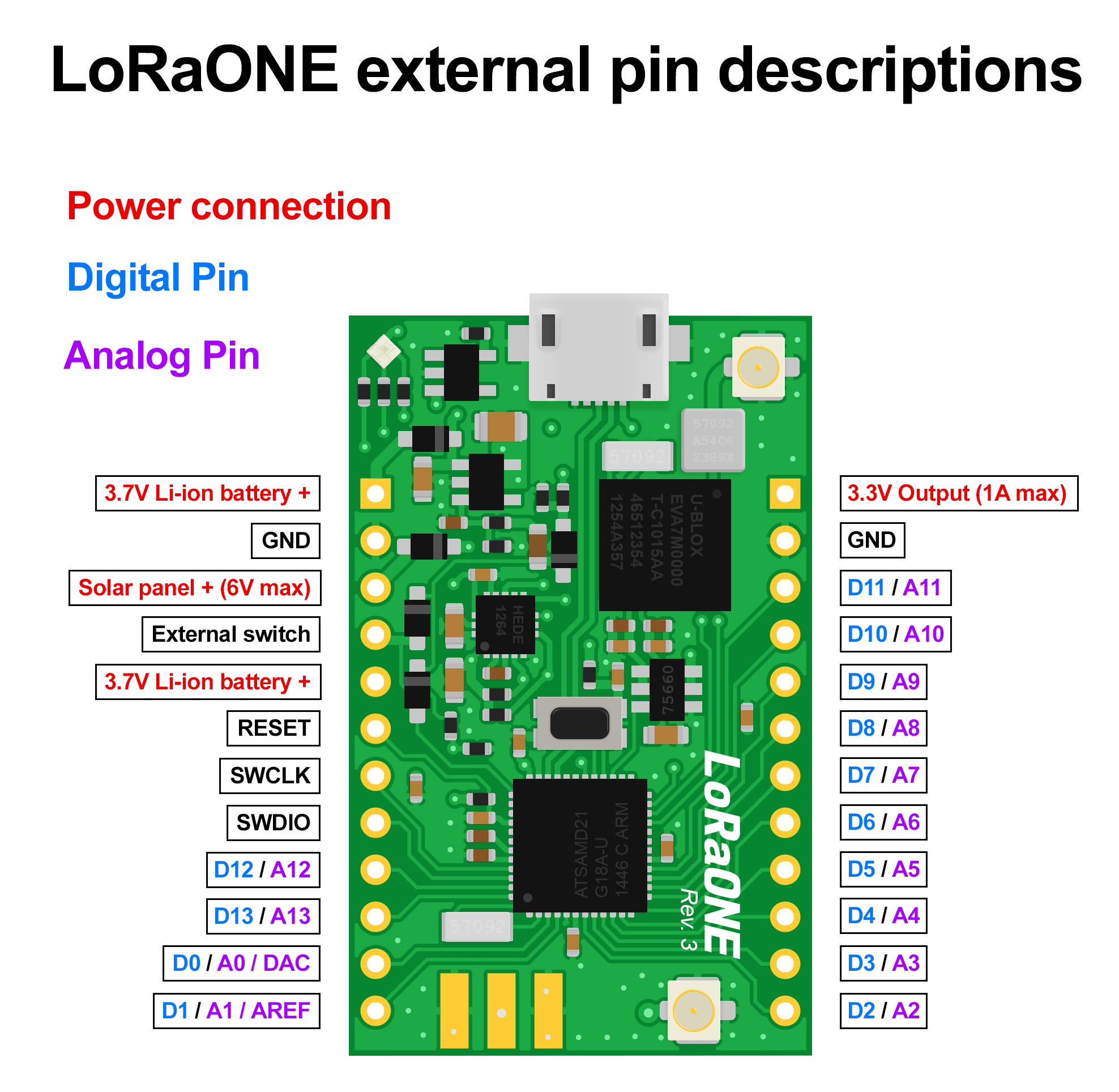 LoRaONE external connections